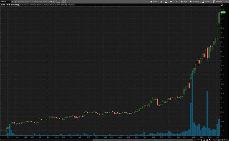 health care stocks (AMEH stock)