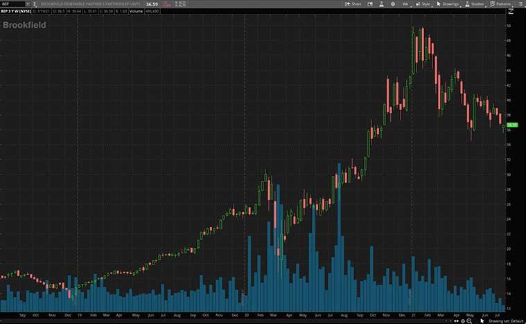 actions à dividendes à acheter maintenant (action BEP)