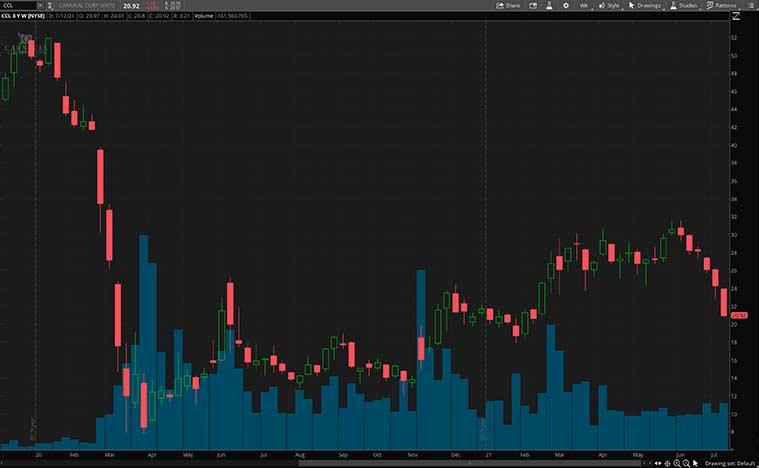 cyclical stocks (CCL stock)