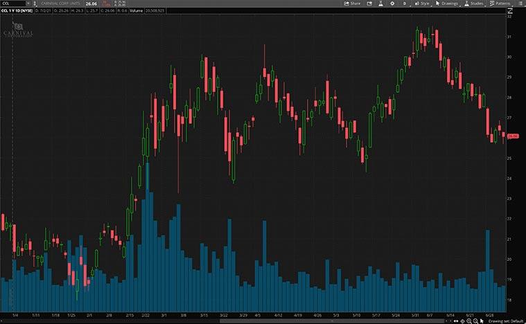 best consumer discretionary stocks (CCL stock)