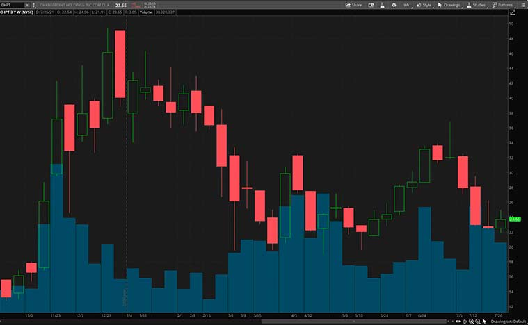 Defensive Stocks (CHPT Stock)