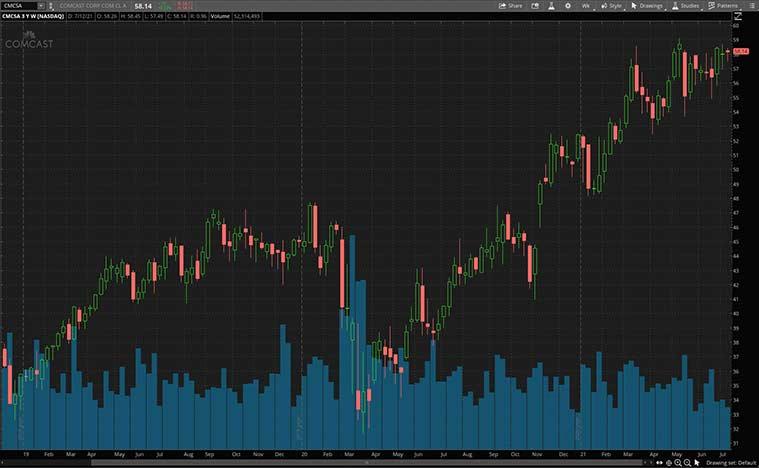 NASDAQ CMCSA