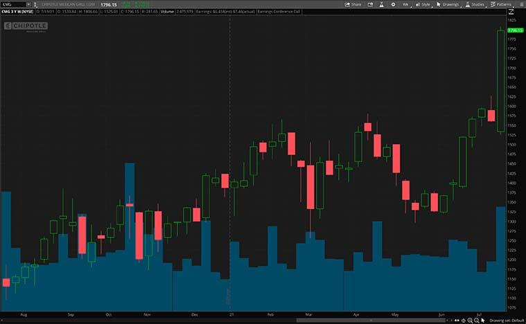 restaurant stocks (CMG stock)