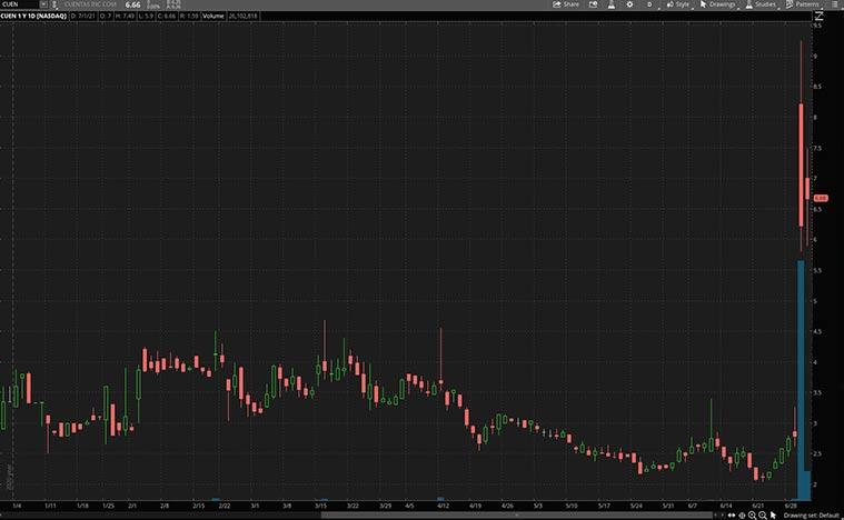 CUEN Stock