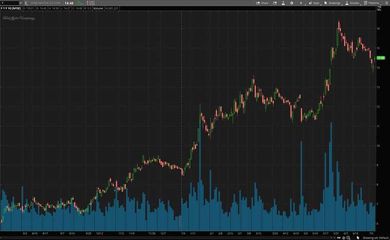 renewable energy stocks to buy (F stock)