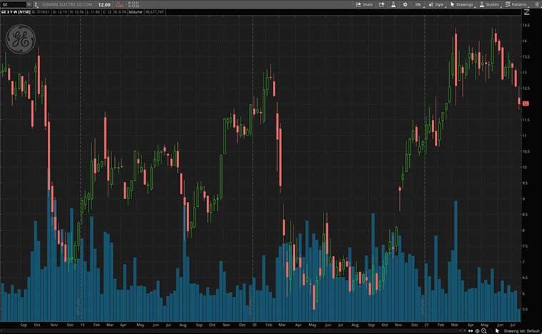 actions à haut dividende (GE Stock)