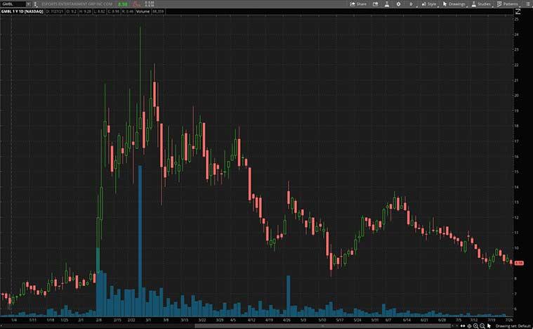 esports stocks to buy now (GMBL stock)
