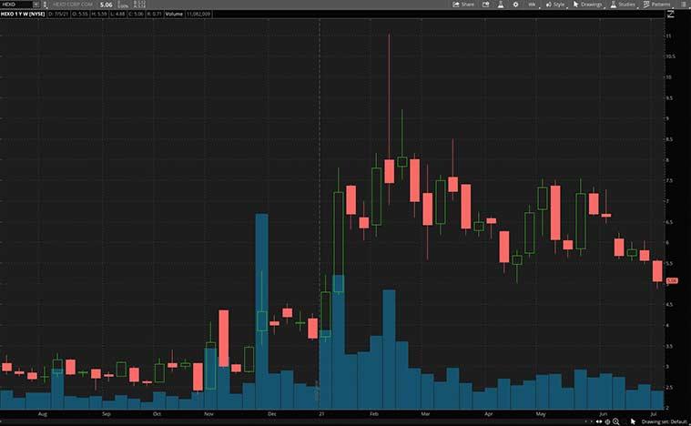 cannabis stocks (HEXO Stock)