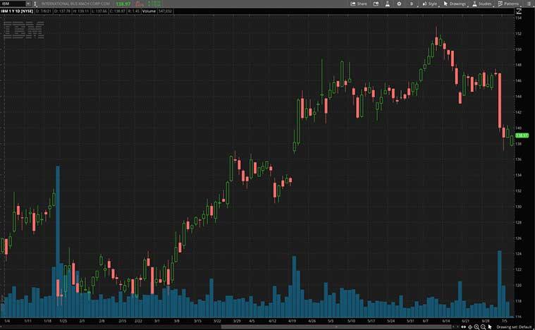 artificial intelligence stocks (IBM Stock)