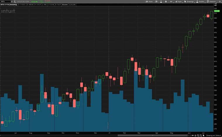 tech stocks to buy now (INTU stock)