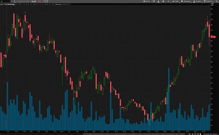 NASDAQ LI