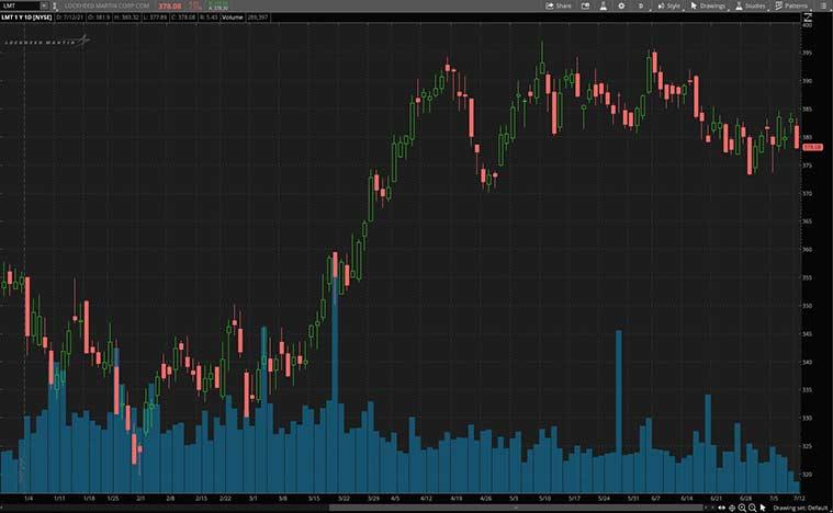 best space stocks (LMT stock)