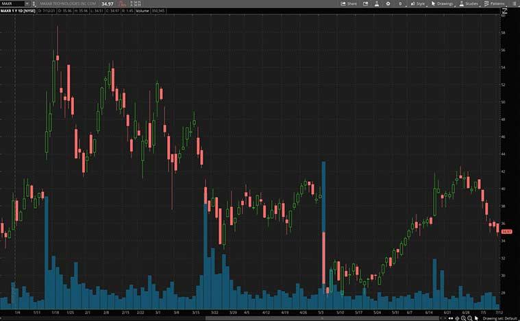 top space stocks (MAXR Stock)