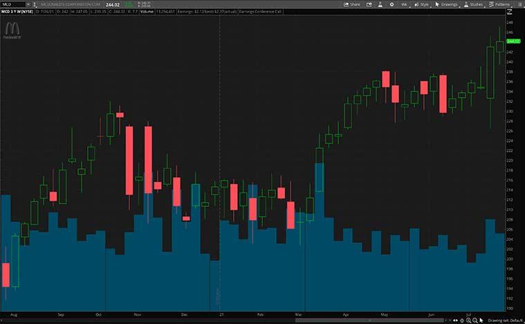 consumer staples stocks (MCD stock)