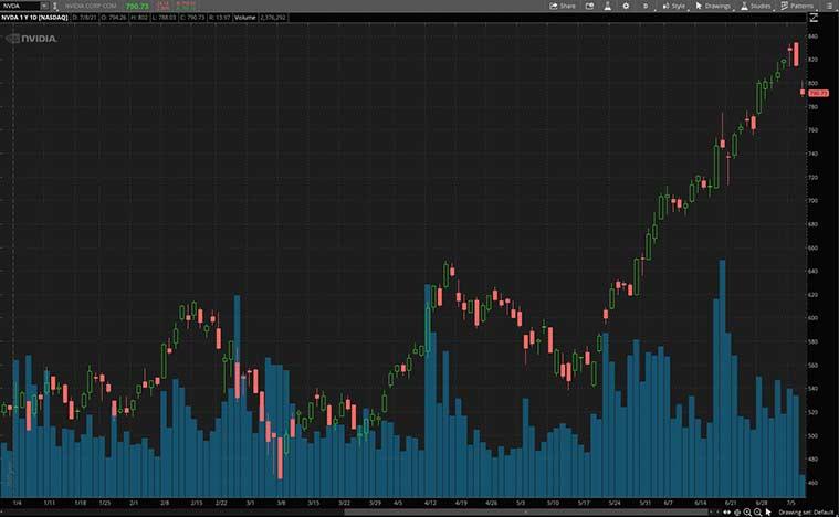 top AI stocks (NVDA stock)