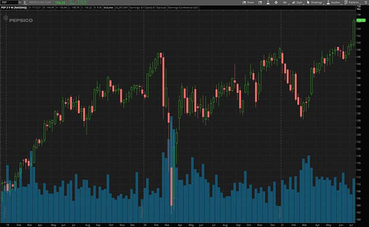 consumer staples stocks (PEP stock)