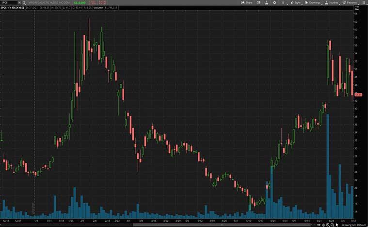 space stocks (SPCE stock)