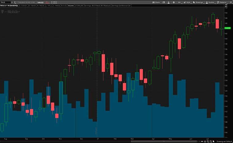 Top Defensive Stocks (TMUS Stock)