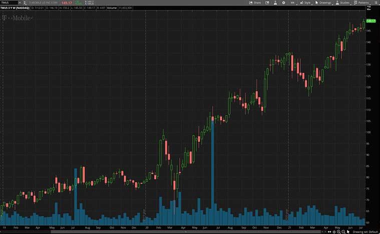 best communication stocks (TMUS stock)