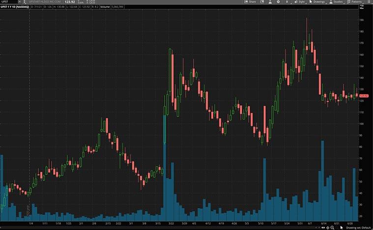 best fintech stocks (UPST stock)