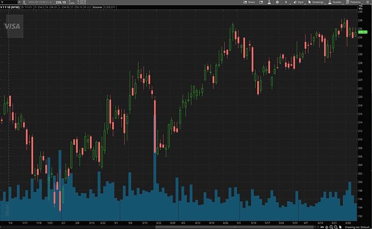 top fintech stocks (V stock)