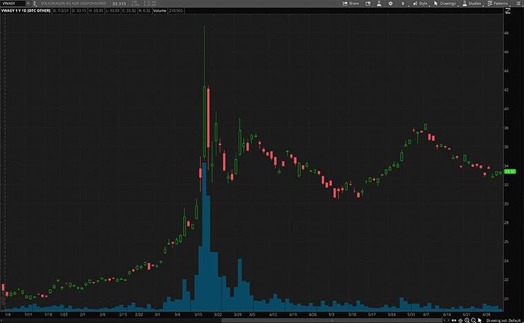 VWAGY stock price