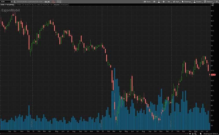 actions à haut dividende (action XOM)