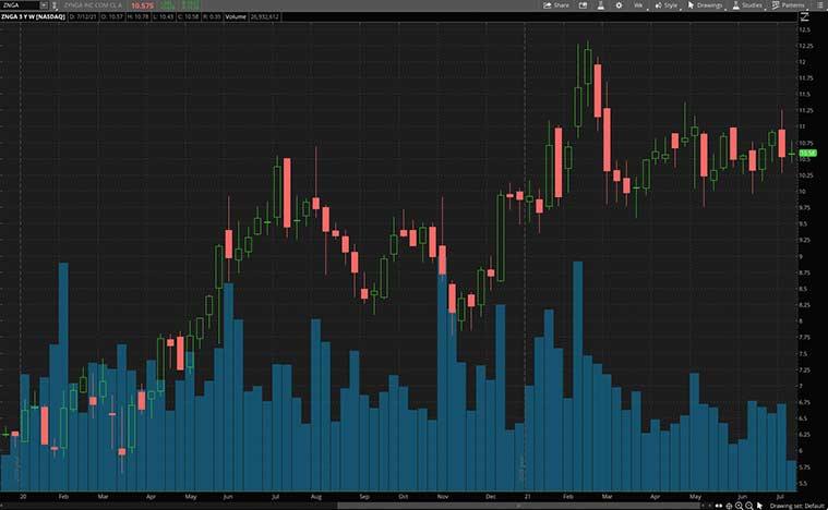 top gaming stocks (ZNGA stock)
