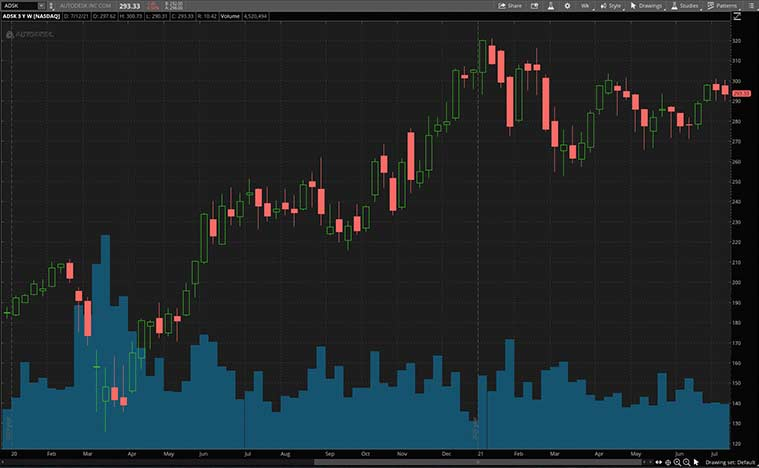 software stocks (ADSK stock)
