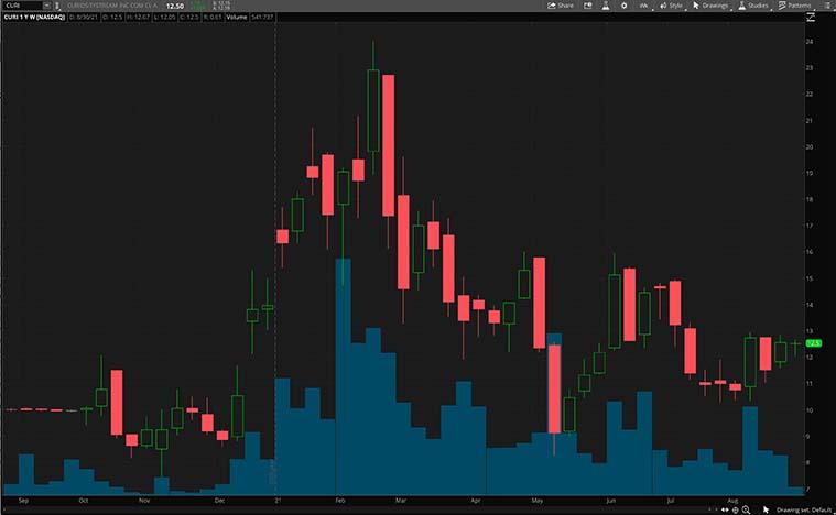 CURI stock chart