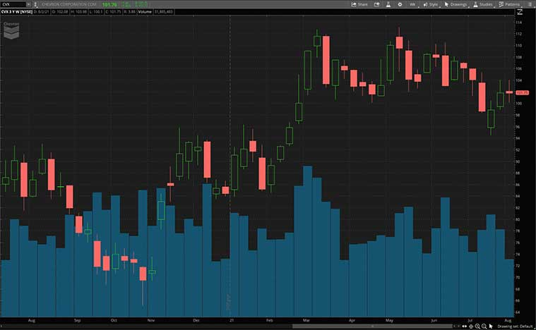 best dividend stocks to buy (CVX stock)
