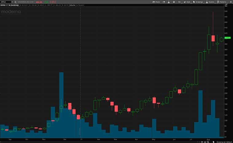 NASDAQ MRNA