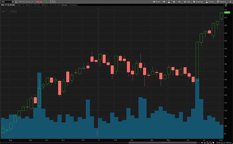 top dividend stocks to buy (NKE stock)