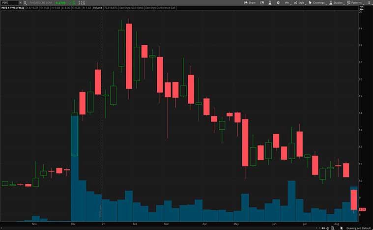 PSFE stock chart