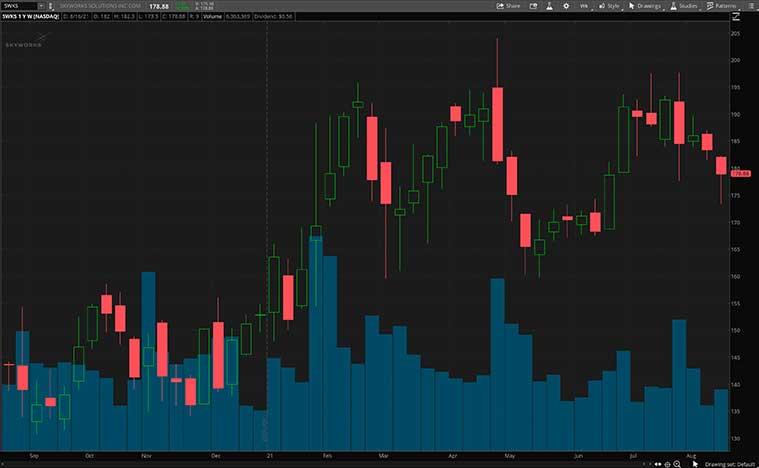 5G stocks to buy (SWKS stock)