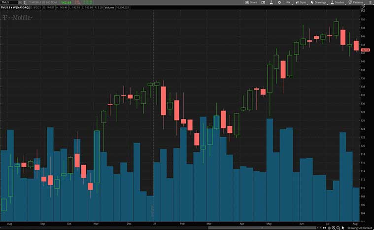 5G stocks (TMUS stock)
