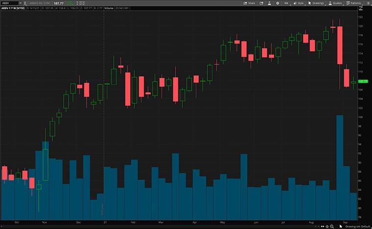 ABBV stock chart