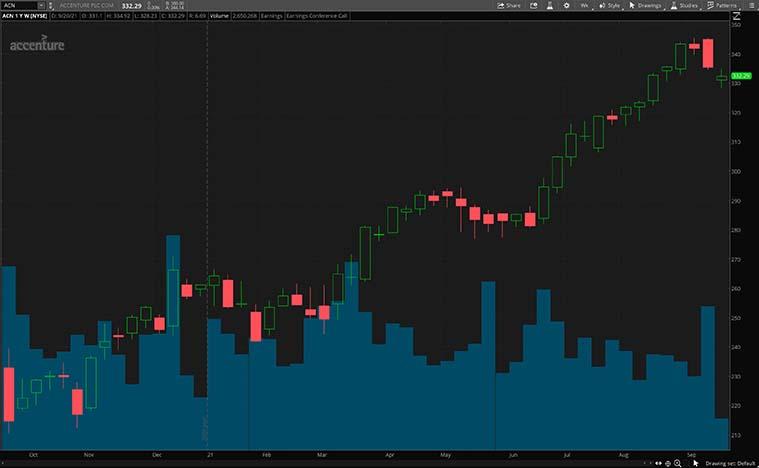 ACN stock chart