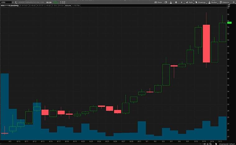 biopharmaceutical stocks (ADGI Stock)