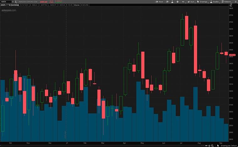 best consumer discretionary stocks (AMZN Stock)