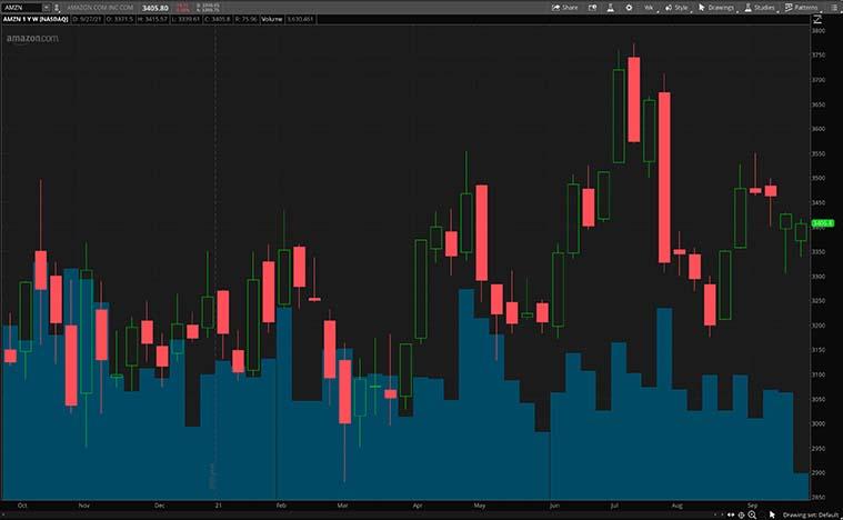 AMZN stock chart