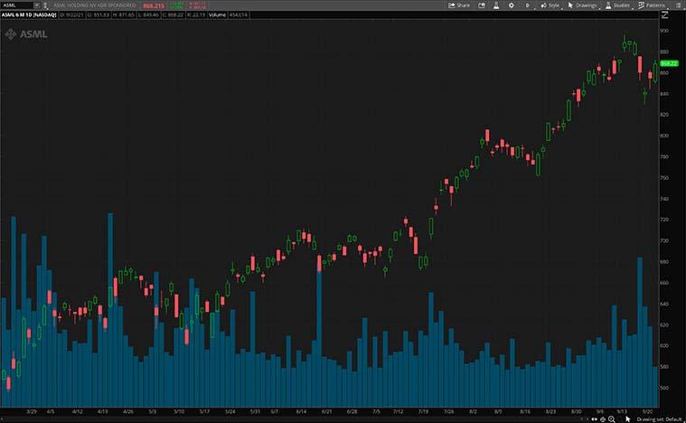 ASML stock chart