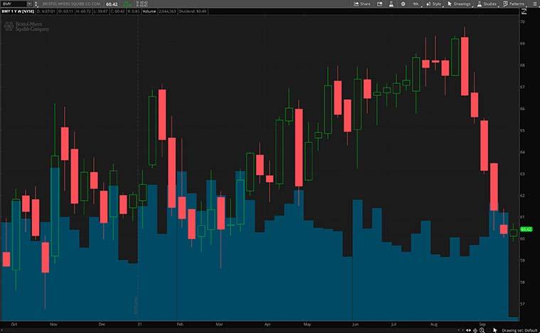 BMY stock chart