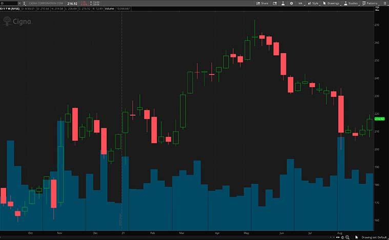 CI stock chart