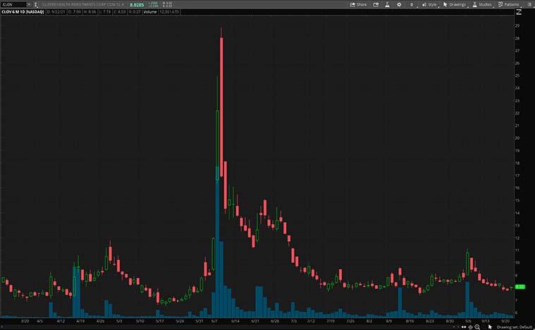 top meme stocks (CLOV stock price)