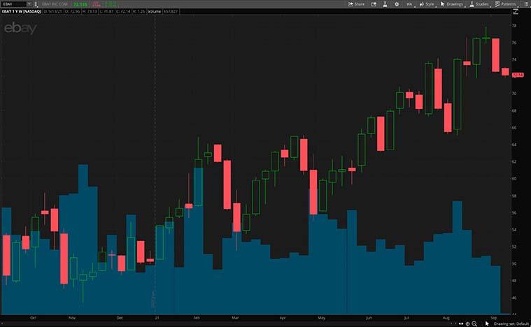 top NFT stocks (EBAY Stock)