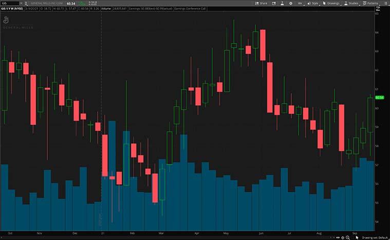 GIS Stock chart