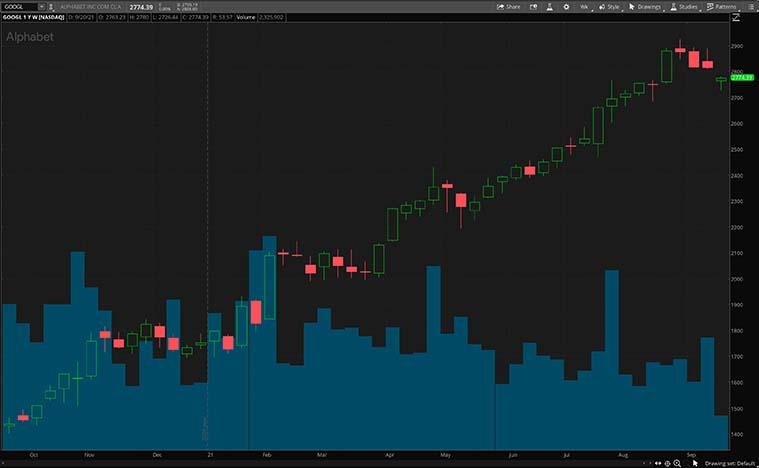 cloud computing stocks (GOOGL stock)