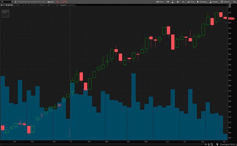 best fintech stocks to buy (GS stock chart)