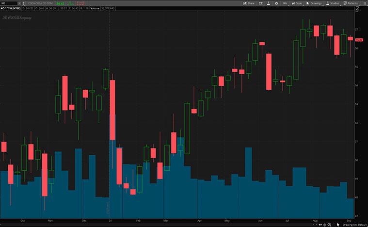 KO stock chart